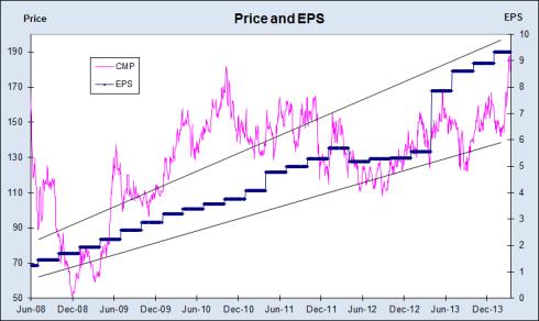 Adani Price and EPS Chart, JainMatrix Investments