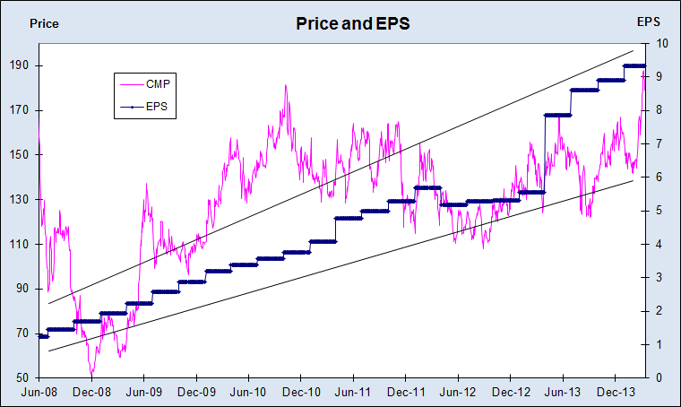 Adani Price and EPS Chart, JainMatrix Investments