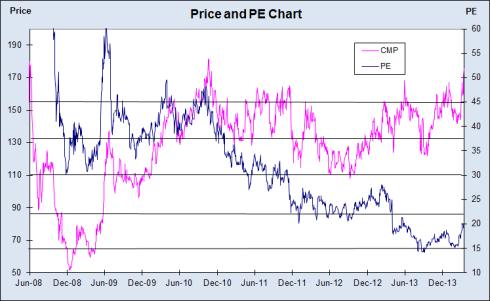 Adani Price and PE Chart, JainMatrix Investments