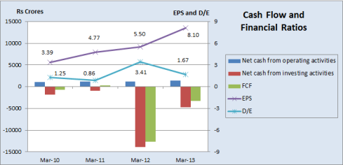 Cash Flow and Financial Ratios, JainMatrix Investments
