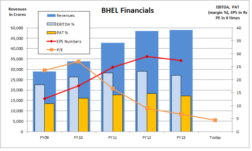 BHEL Financials, JainMatrix Investments