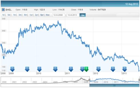 BHEL Price, JainMatrix Investments