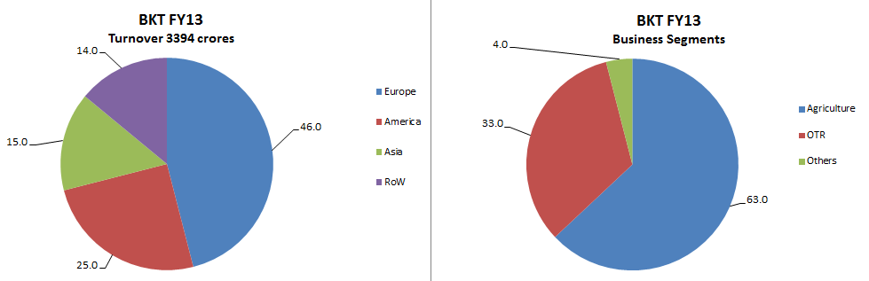 Fig 1 – Business Segments at BKT, in % (JainMatrix Investments)