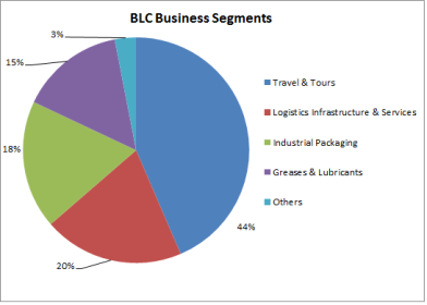 BLC - Business Segments (JainMatrix Investments)