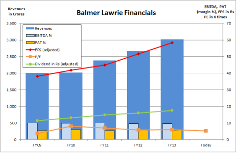 BLC Financials, JainMatrix Investments