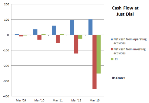Just Dial - Cash Flow, JainMatrix Investments