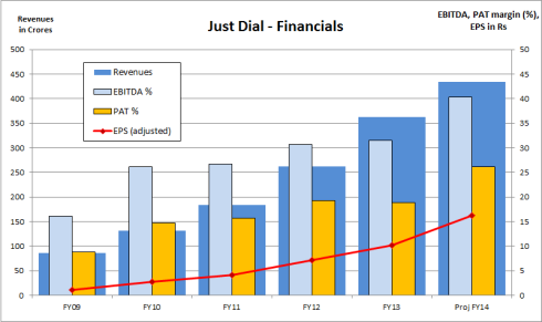 Just Dial - Financials, JainMatrix Investments