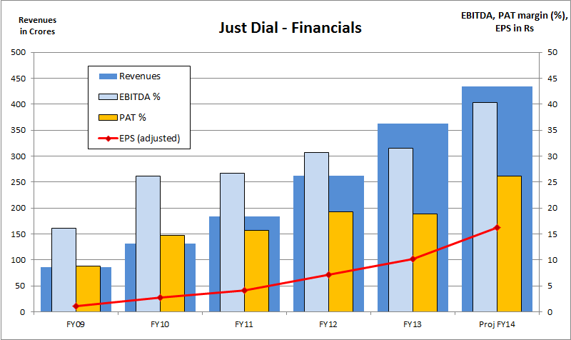 Just Dial - Financials, JainMatrix Investments