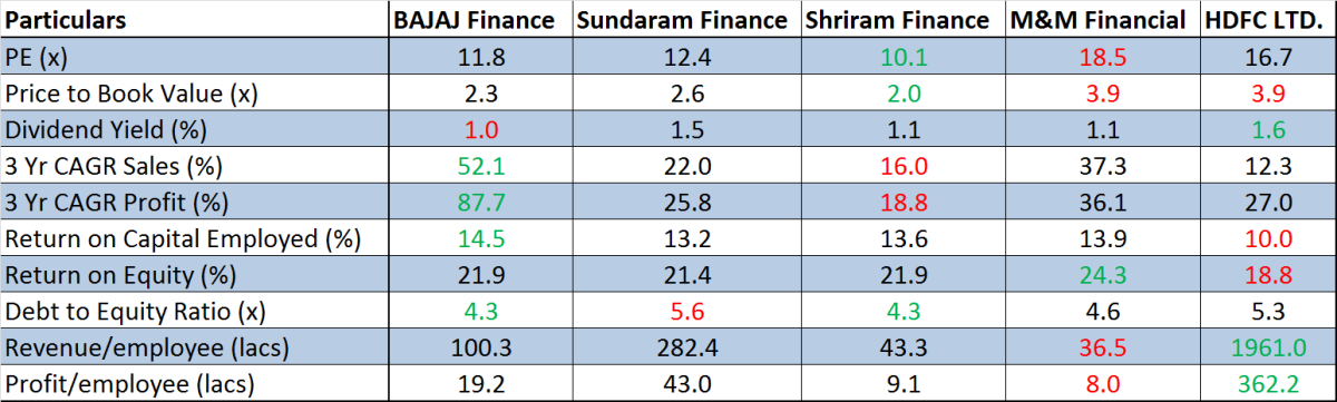 Peer Benchmarking, JainMatrix Investments