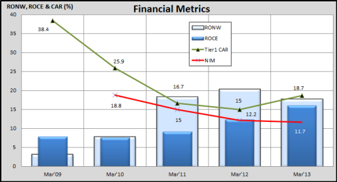 Financial Metrics, JainMatrix Investments
