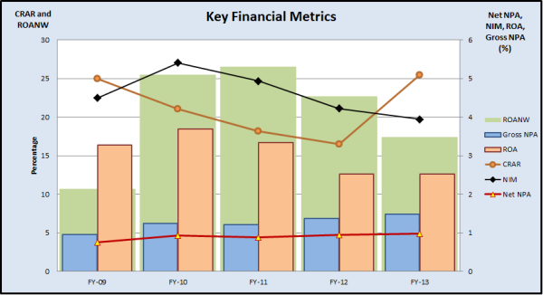 Fig 3 - Financial Metrics, JainMatrix Investments