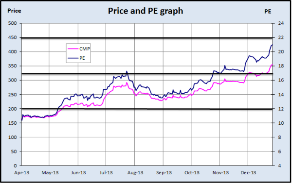 Fig 4 - Price and PE Chart, JainMatrix Investments