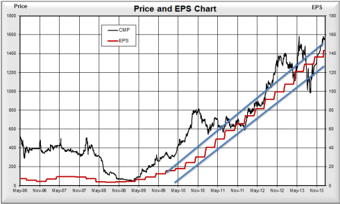 Price EPS chart, JainMatrix Investments
