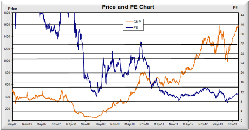 Price PE chart, JainMatrix Investments