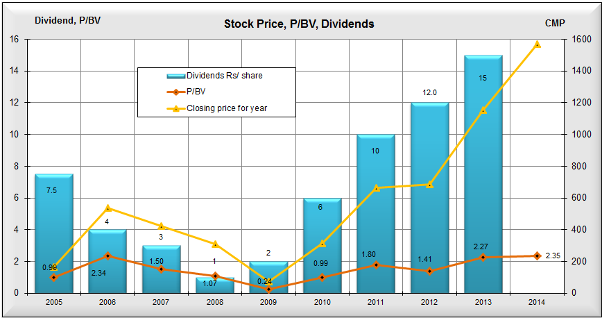 Price, P/BV ratio, Dividends, JainMatrix Investments