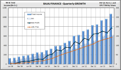 Bajaj Finance, Quarterly Growth Growth of Income, Profits, JainMatrix Investments