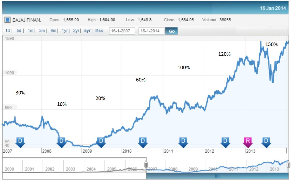 Share Price History, JainMatrix Investments