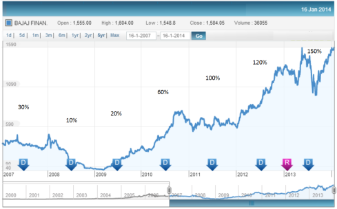 Share Price History, JainMatrix Investments