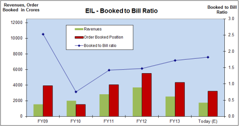 EIL Booked to Bill Ratio, JainMatrix Investments