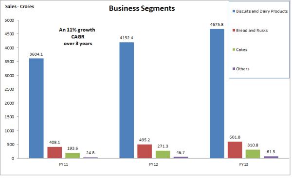 Britannia Business Segments, JainMatrix Investments