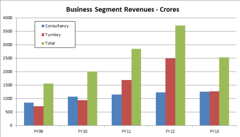 EIL Business Segments, JainMatrix Investments