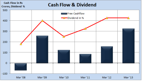 Britannia Cash Flow, Dividend, JainMatrix Investments
