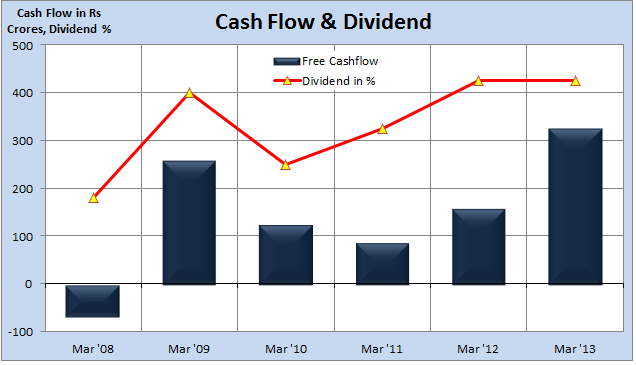 Cash Flow, Dividend, JainMatrix Investments