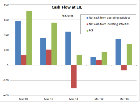 EIL Cash Flow, JainMatrix Investments