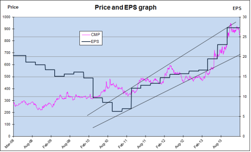 Britannia Price EPS Chart, JainMatrix Investments