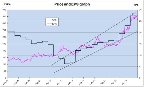 Britannia Price EPS Chart, JainMatrix Investments