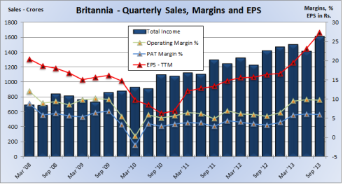 Britannia Quarterly Financials, JainMatrix Investments