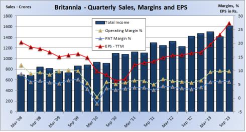 Britannia Quarterly Financials, JainMatrix Investments