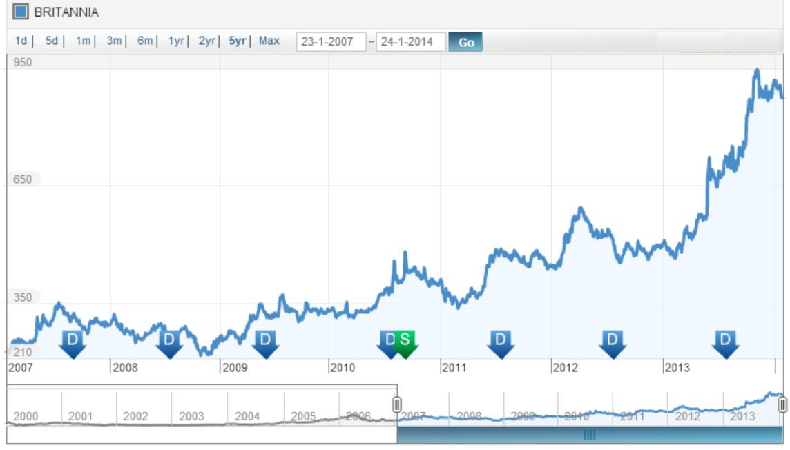 Price History, JainMatrix Investments