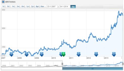Britannia Price History, JainMatrix Investments