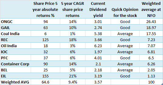 CPSE analysis, JainMatrix Investments