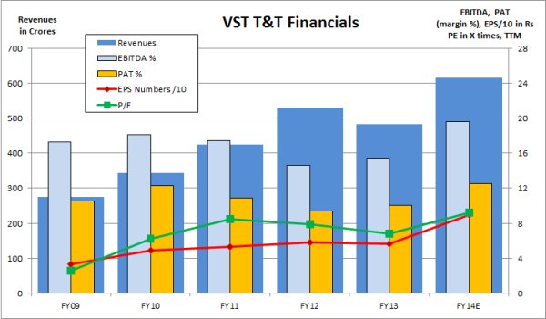 VSTT Financials, JainMatrix Investments
