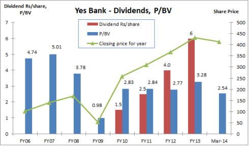 Yes Bank, Book Value, dividends, JainMatrix Investments