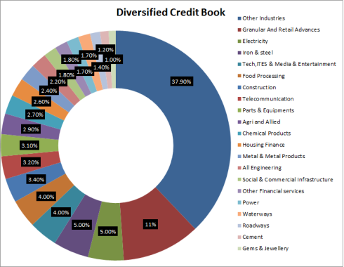Diversified Credit Book, JainMatrix Investments