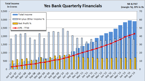Yes Bank Financials, JainMatrix Investments