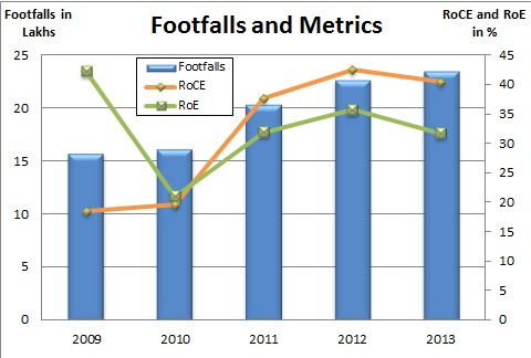 Footfalls and Metrics, JainMatrix Investments