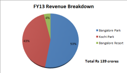 Fig1 Revenue Breakdown, JainMatrix Investments