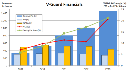 VGuard Financials, JainMatrix Investments