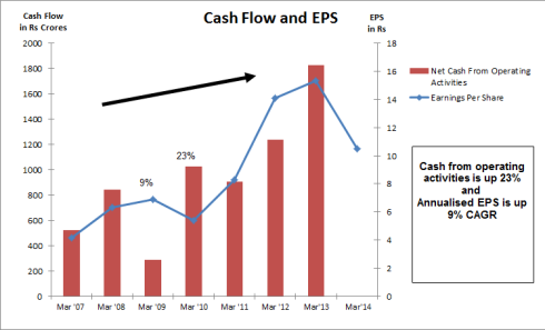 Cash Flow and EPS, JainMatrix Investments