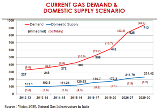 Gas Demand Supply Gap, JainMatrix Investments