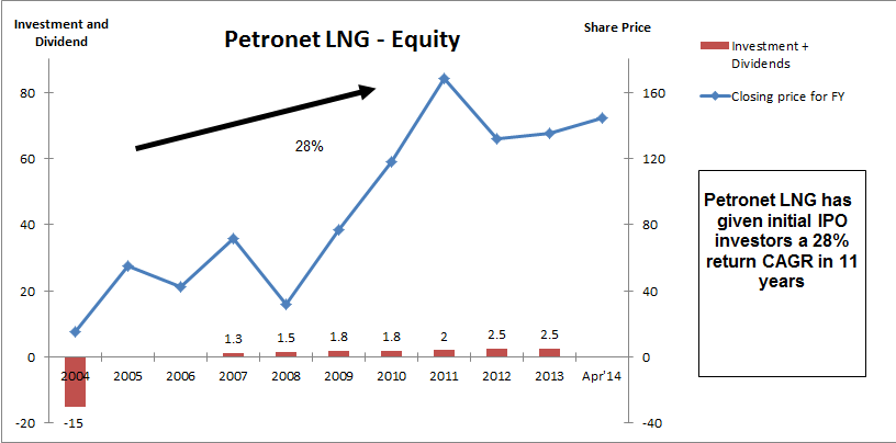PLNG Stock Returns, JainMatrix Investments