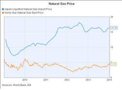 NatGas prices, JainMatrix Investments
