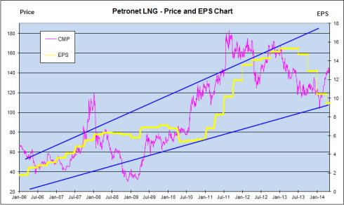 Price and EPS chart, JainMatrix Investments