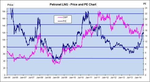 Price and PE Chart, JainMatrix Investments