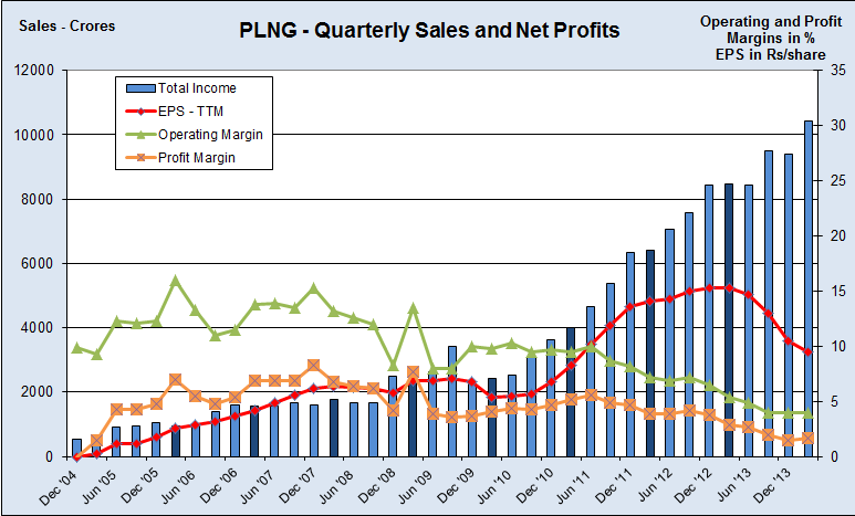 Quarterly Revenues and Profits, JainMatrix Investments