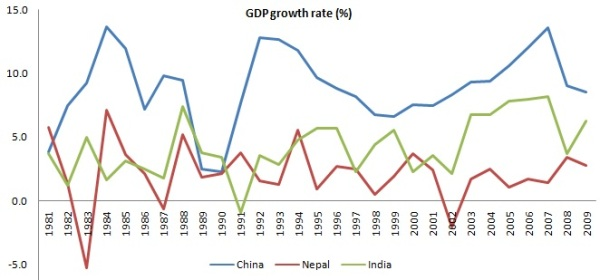 CNI gdp growth